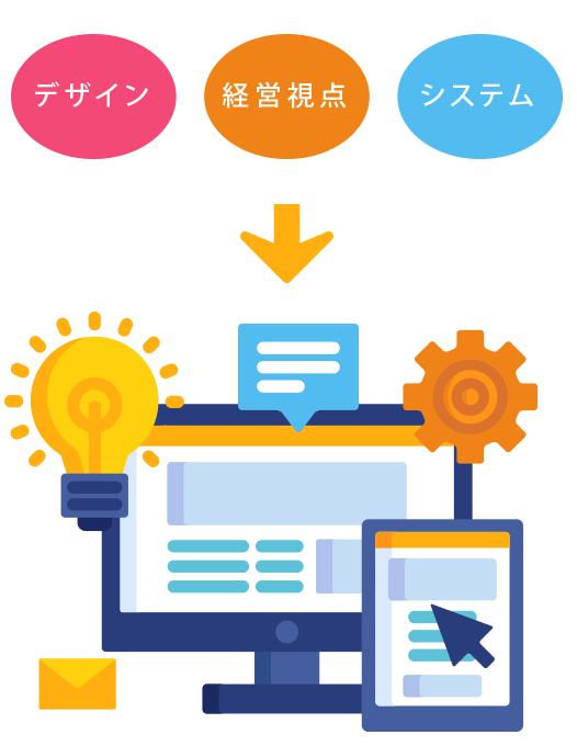 お客様のビジネスの問題、WEB(ホームページ)&システムで解決します。